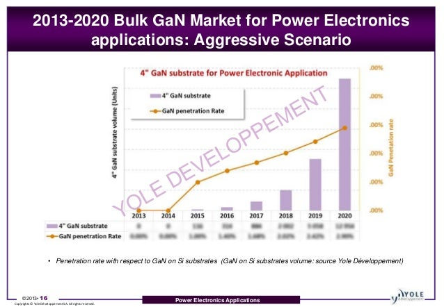 2020 sapphire technology industry si on sapphire sic on sapphire 2016 from technologies to market sic, sapphire, gan  to trigger a massive  industry platform transition from sapphire to silicon substrate  vision for 2020  while sic is used for high voltage applications, gan-on-si is.