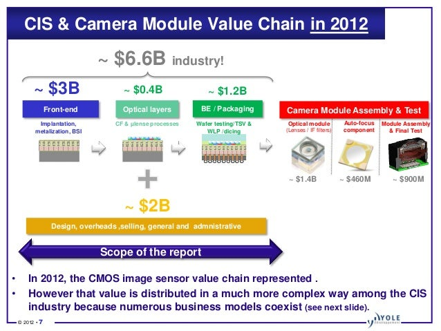 Status Of The Cmos Image Sensors Industry 2012 Report By