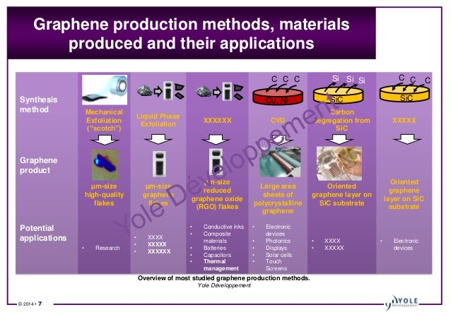graphene development and applications Graphene is an open access journal published quarterly the goal of this journal is to provide a platform for scientists and academicians all over the world to.