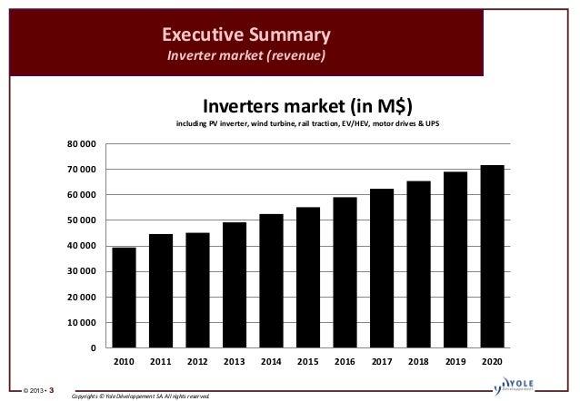 solar market report