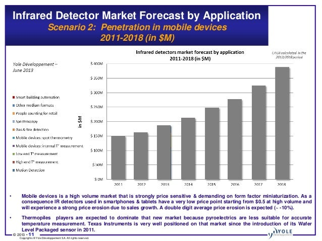 Infrared Detectors Technology And Market Trends 2013
