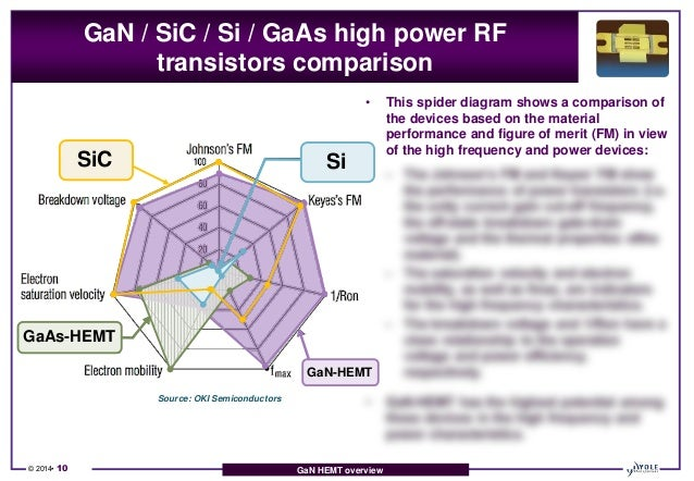 Rf Gan Technology Amp Market Analysis Applications Players