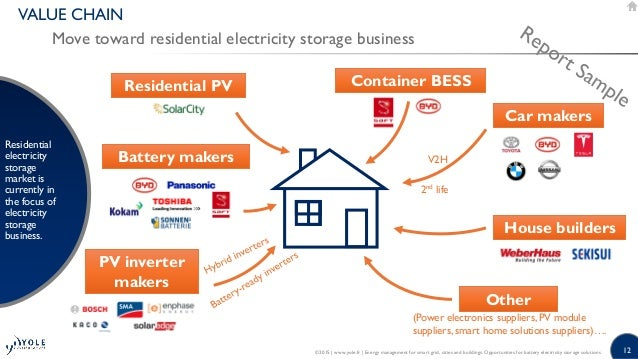 Energy management for smart grid cities and buildings House building app