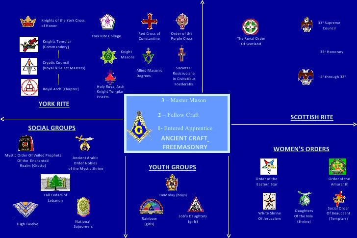 YORK RITE Knights Templar (Commandery ) Cryptic Council  (Royal & Select Masters) Royal Arch (Chapter) SOCIAL GROUPS Knigh...