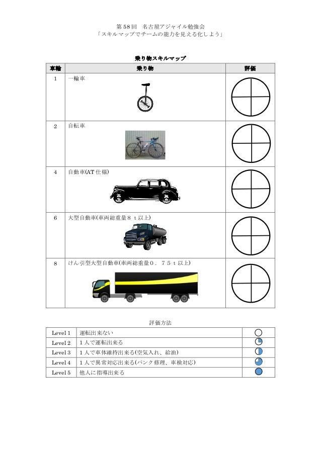 第 58 回 名古屋アジャイル勉強会 「スキルマップでチームの能力を見える化しよう」  乗り物スキルマップ 車輪  乗り物  1  一輪車  2  自転車  4  自動車(AT 仕様)  6  大型自動車(車両総重量8t以上)  8  けん引型...
