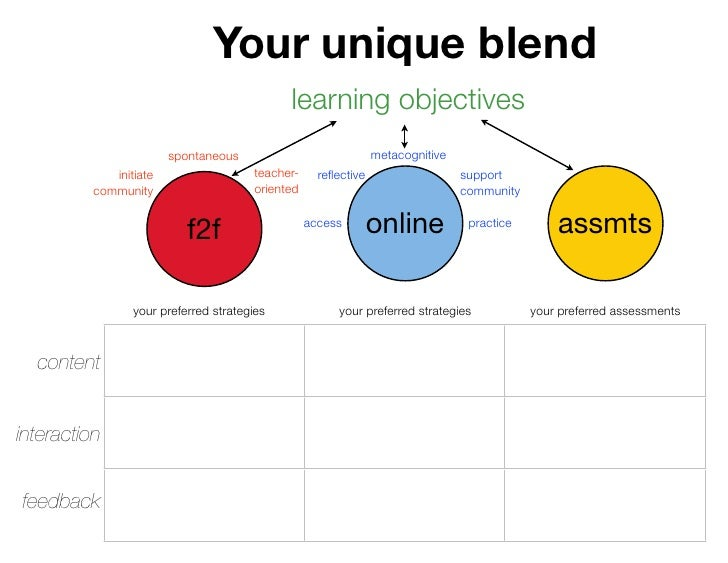 Your unique blend                                              learning objectives                         spontaneous    ...