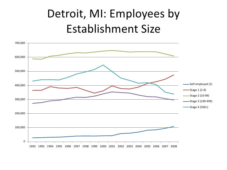 Employment trends in Detroit and Raleigh