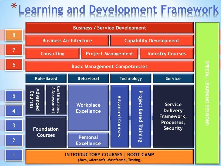 consulting capability framework Organisational project management capability is your total organisations ability to  the number of consulting and coaching days to support the role out will vary.
