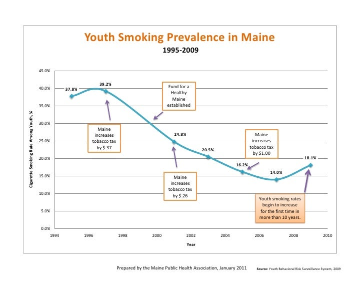 Youth Smoking Prevalence in Maine                                                                                         ...