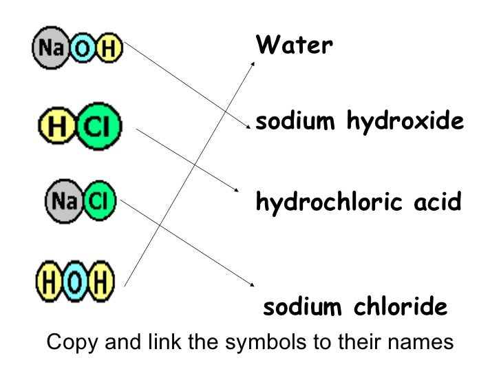 Acids alkalis - Word Search Labs