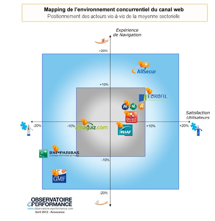 Yuseo observatoire e perfromance-mapping assurance 2012