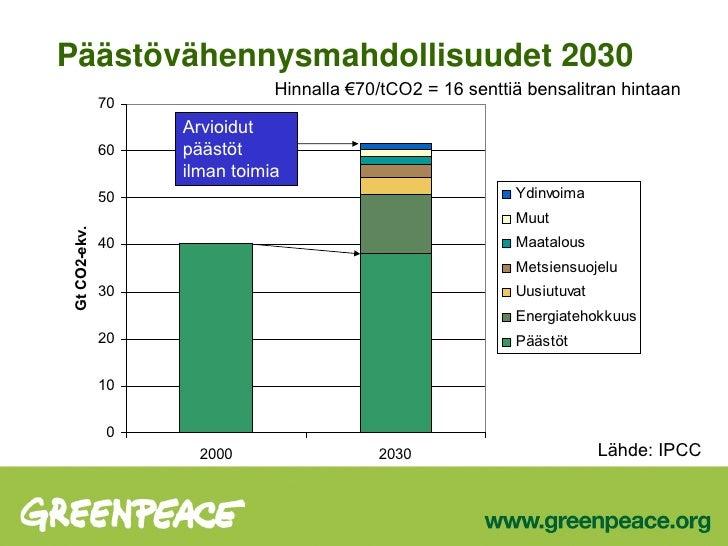 Päästövähennysmahdollisuudet 2030 Lähde: IPCC Hinnalla €70/tCO2 = 16 senttiä bensalitran hintaan Arvioidut päästöt ilman t...