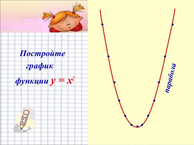 график функции y x 2 2: