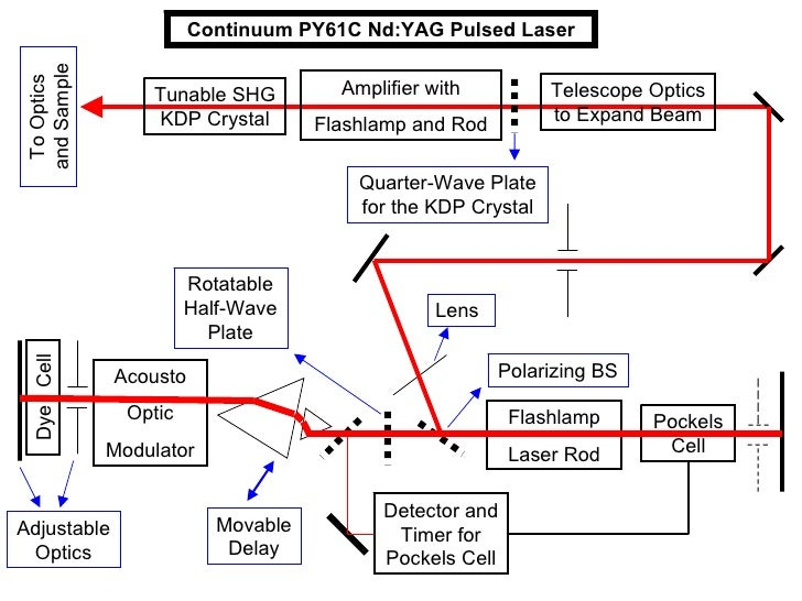 Pockels Cell Flashlamp Laser Rod Acousto Optic Modulator Dye  Cell Detector and Timer for Pockels Cell Movable Prism gives...