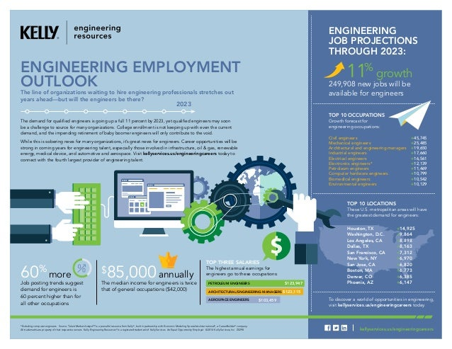 Engineering Employment Outlook