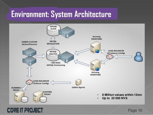 Zabbix 2014 conference implementing zabbix in large for Architecture zabbix