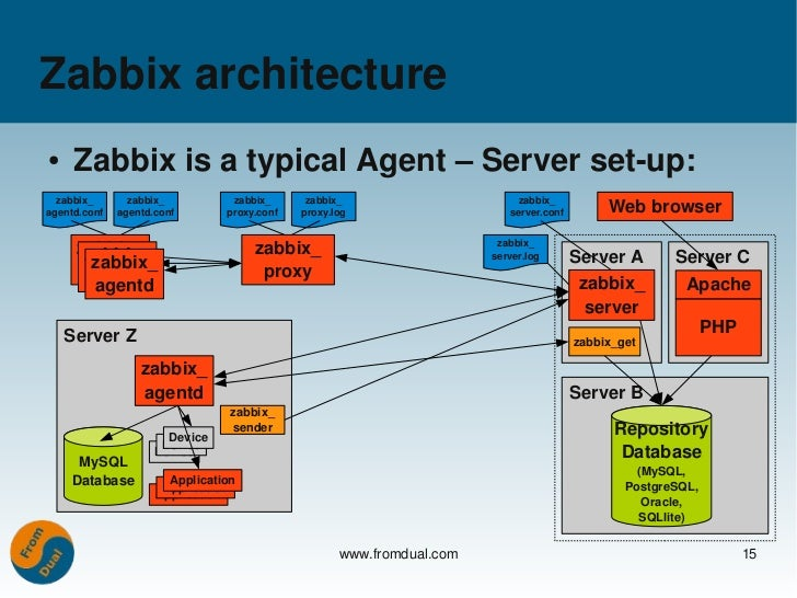 Mysql monitoring with zabbix for Architecture zabbix
