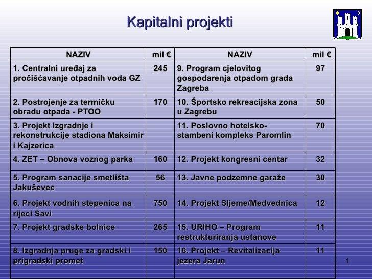 Zagreb - Strateški projekti