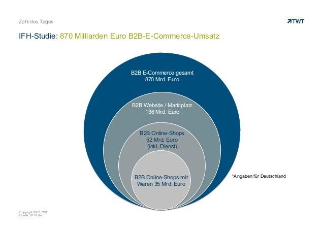 IFH-Studie: 870 Milliarden Euro B2B-E-Commerce-Umsatz