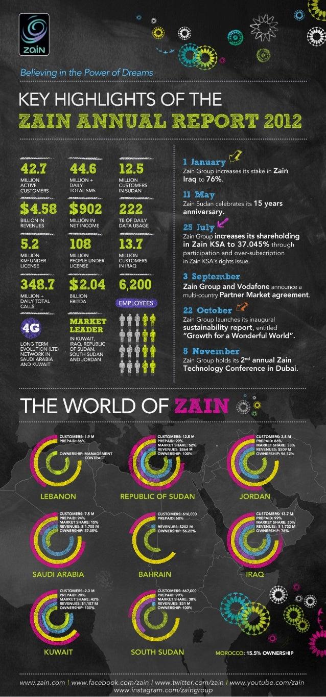 Zain 2012 Annual Report Info-graphic