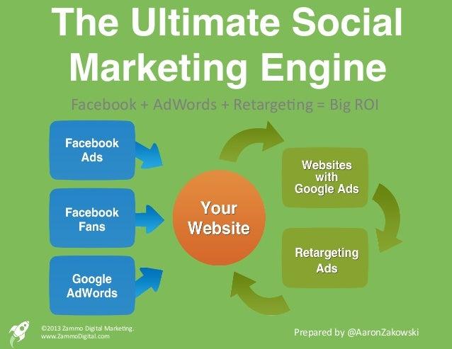 The Ultimate Social     Marketing Engine!             Facebook + AdWords + Retarge4ng = Big ROI ©2013 Za...