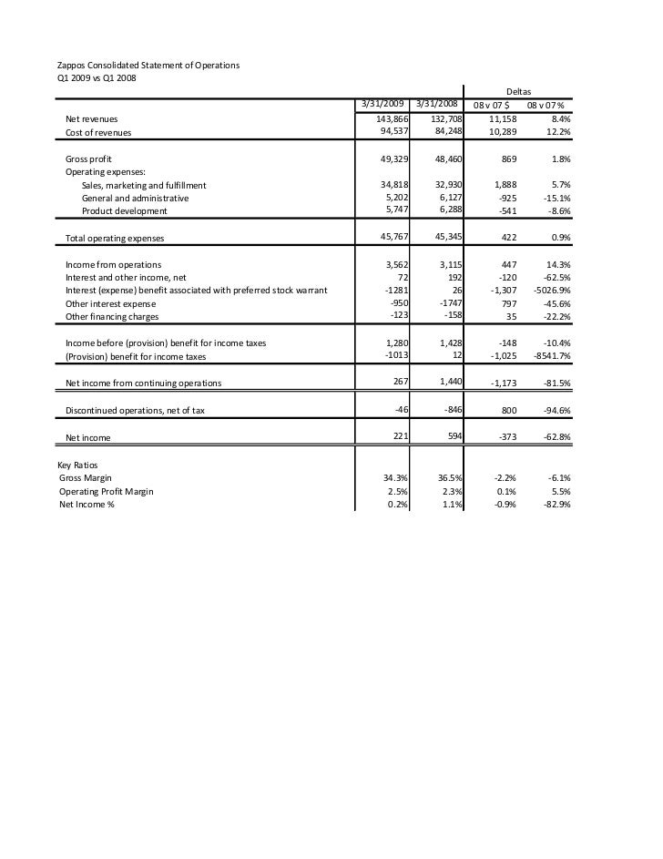 Zappos Consolidated Statement of Operations Q1 2009 vs Q1 2008                                                            ...