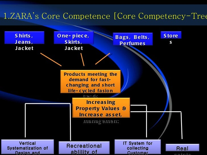 core competence analysis