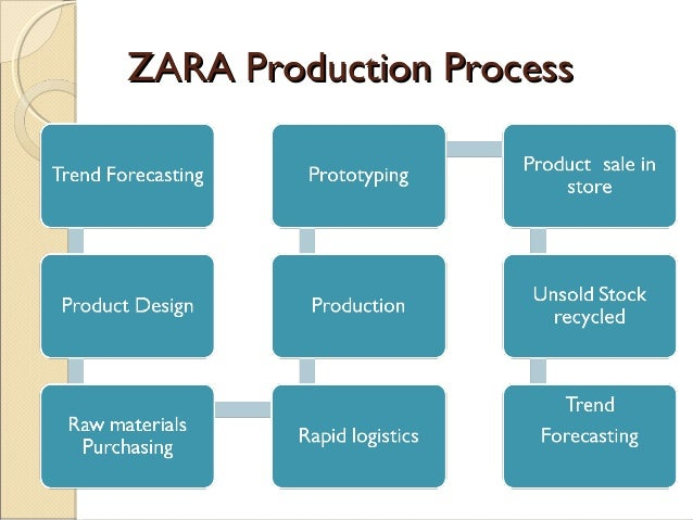 horizontal and vertical conflict zara Zara is one of the largest international fashion companies which belongs to the inditex group operating in textile design discuss the concepts of horizontal and vertical conflict as they relate to zara recent posts: ra with.