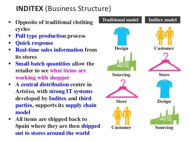 """zara managing stores for fast The retail fashion industry has witnessed a revolution in recent years, with stores  like h&m and zara surpassing gap to become major players in the  felipe caro  of ucla anderson school of management describe this strategy in """"the effect."""