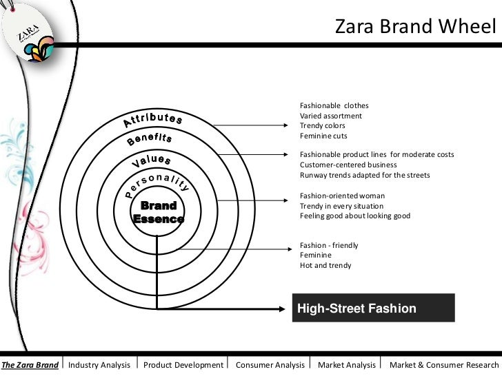 Zara Marketing Campaign Design