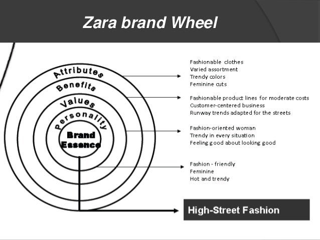 zara s global strategy The spanish retailer opened 330 stores in 56 markets in 2015, with a new zara shop in hawaii becoming the group's 7,000th store worldwide it expanded online sales to hong kong, taiwan.