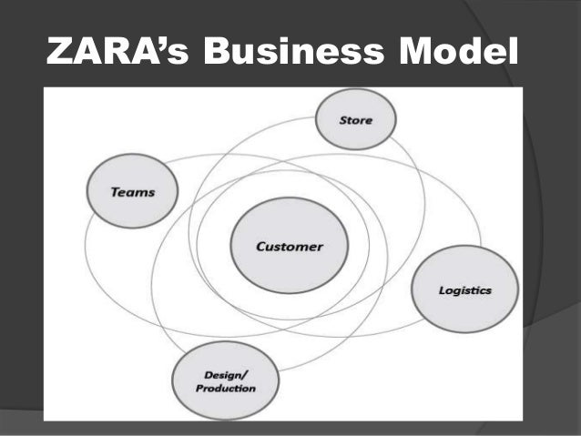 zara s business model