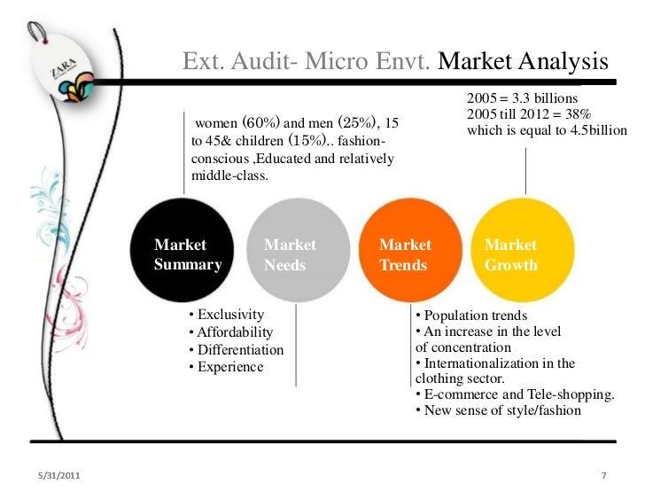 essays micro marketing definition   homework for you essays micro marketing plan