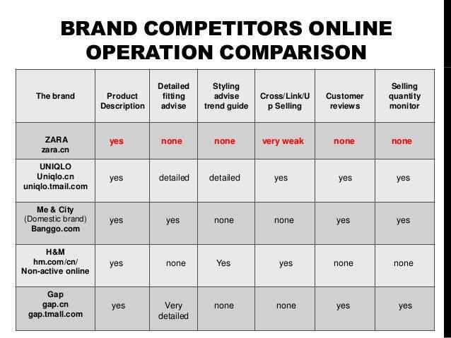 Zara Online product & operational Analysis