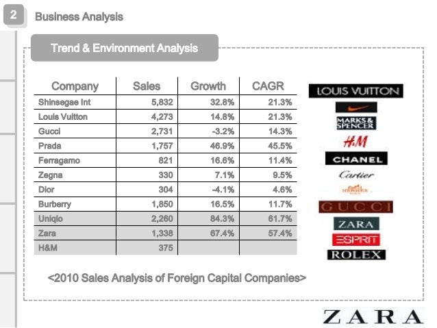 """zara economy analysis From an unfashionable corner of economically disheveled spain, zara has conquered the """"fast fashion"""" market by learning a new way to understand."""
