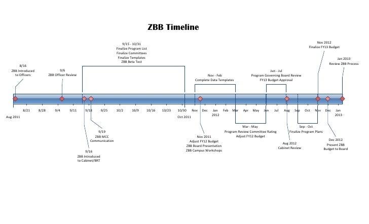 ZBB Timeline                                                                             9/15 - 10/31                     ...