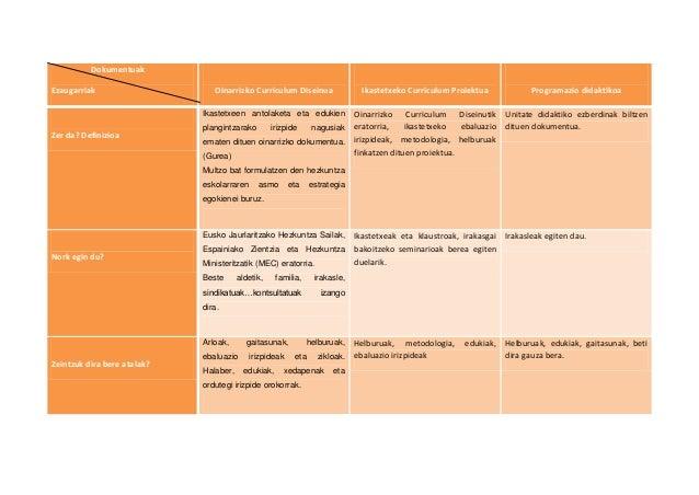 DokumentuakEzaugarriak                     Oinarrizko Curriculum Diseinua                Ikastetxeko Curriculum Proiektua ...