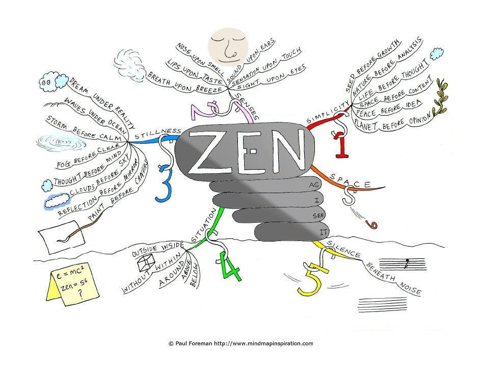Zen as I see it Mind Map