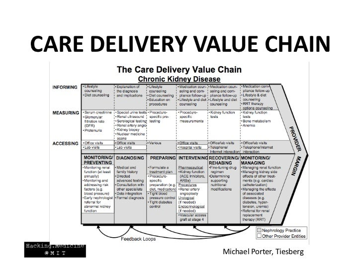 michael porter value chain example in airline It was this received opinion michael porter was questioning when,  (which some thinkers also call a value chain or a business model) this choice is easy to see in the airline industry, where.