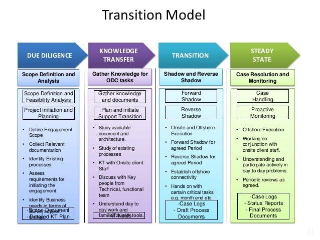 Zensar Technologies Oracle Capabilities