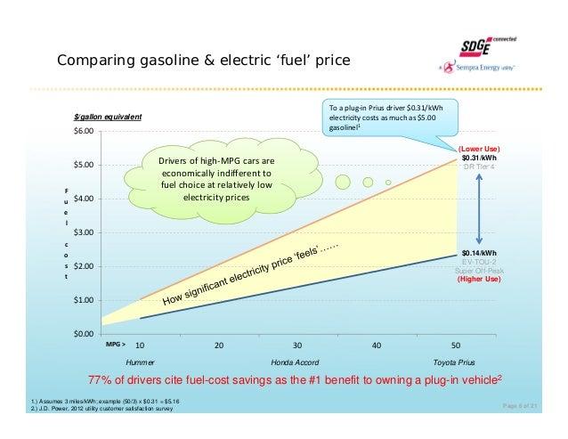 $0.00 $1.00 $2.00 $3.00 $4.00 $5.00 $6.00 10 20 30 40 50 F u e l c o s t MPG> Comparing gasoline & electric 'fuel' price ...