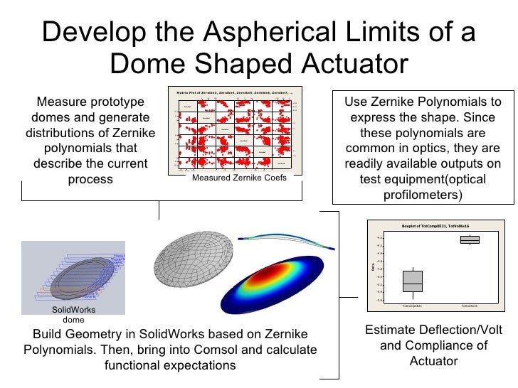 Develop the Aspherical Limits of a Dome Shaped Actuator Use Zernike Polynomials to express the shape. Since these polynomi...