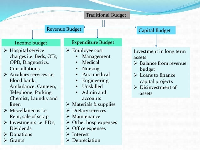 capital budgeing case study In today's ever changing world, the only thing that does not change is 'change' itself change can trigger any corporate growth which can be measured in terms o.