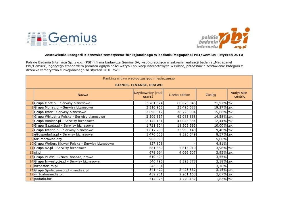 Zestawienie kategorii z drzewka tematyczno-funkcjonalnego w badaniu Megapanel PBI/Gemius - styczeń 2010  Polskie Badania I...