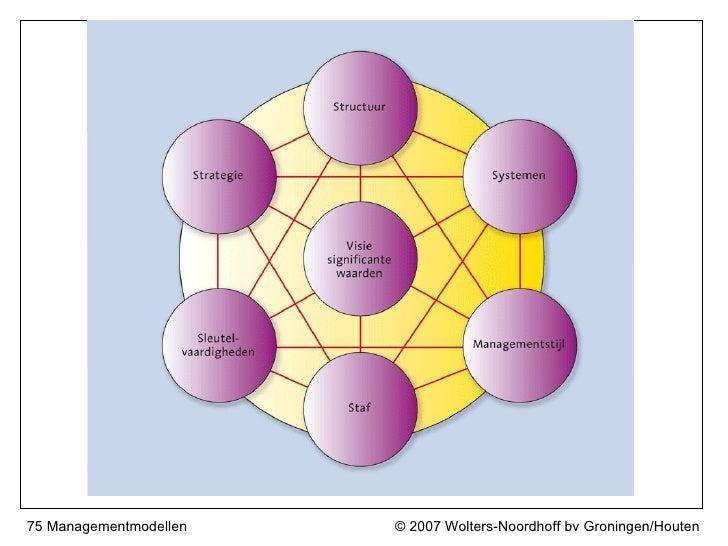 75 Managementmodellen   © 2007 Wolters-Noordhoff bv Groningen/Houten