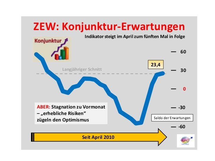 Zew Konjunktur-Erwartungen Deutschland