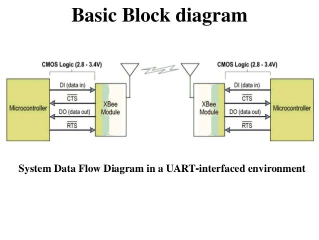 zigbee block diagram  zen diagram, wiring diagram