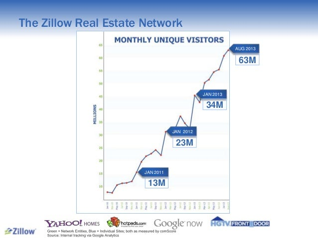 Zillow Pro for Brokers