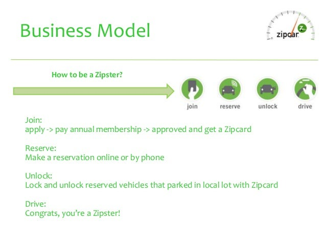 zipcar swot What is a swot analysis it is a way of evaluating the strengths, weaknesses, opportunities, and threats that affect something see wikiwealth's swot tutorial for help remember, vote up.
