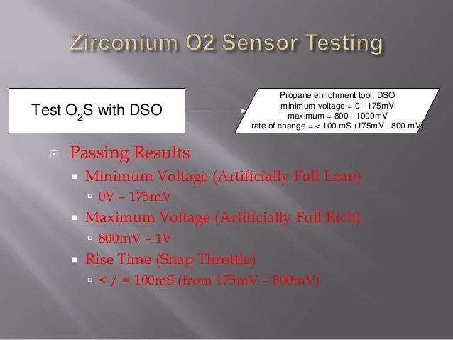 Passing Results  Minimum Voltage (Artificially Full Lean)  0V – 175mV  Maximum Voltage (Artificially Full Rich)  800...